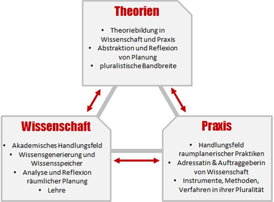 Abbildung: Dreiecksbeziehung Theorien, Wissenschaft und Praxis