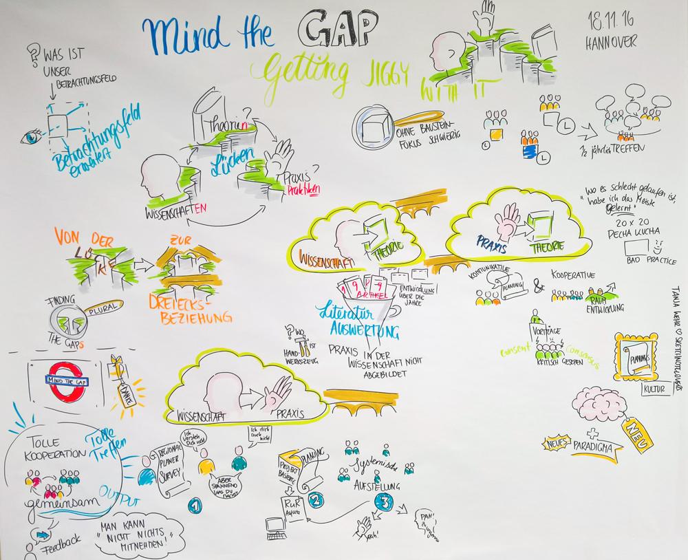 Abbildung 1: Ergebnisse des AK Mind the Gap (Tanja Wehr, sketchnotelovers.de)
